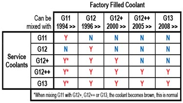 Volkswagen Engine Coolants Tech Tip on g12 coolant