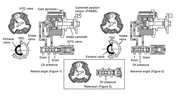 nissan vvt diagnostics boosting engine performance, fuel economy vvt-i 16-valve engine figure 1 this diagram shows how the control valve changes the amount and direction of
