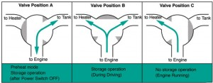 Toyota Coolant Flow
