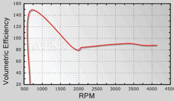 Volumetric Efficiency Diagnostics for Vehicles