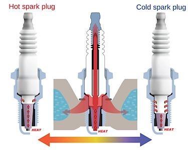 spark plugs heat range 2