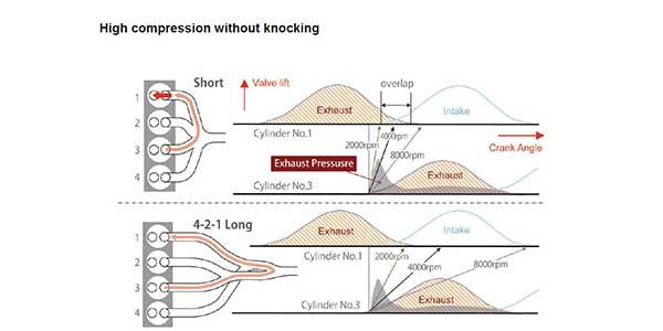 SKYACTIV Technology: Ultra High-Compression, Direct